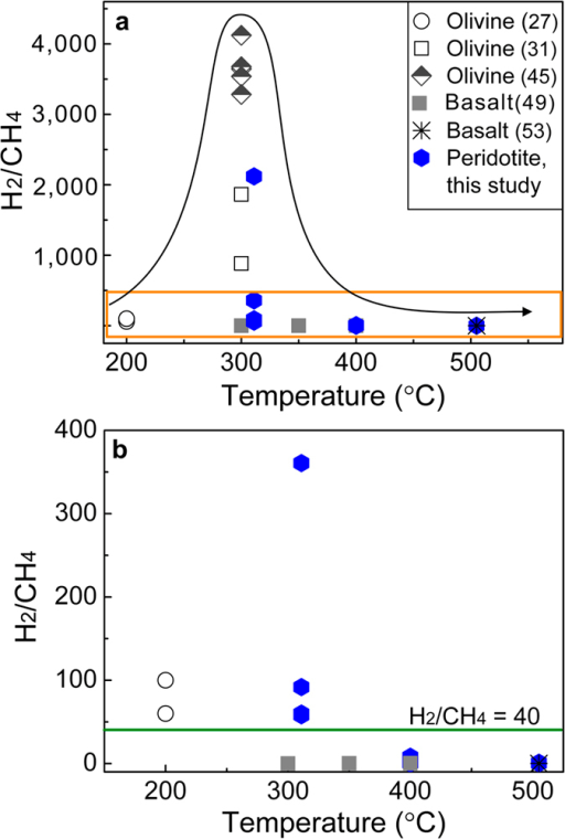 The H2/CH4 ratio as a function of temperature.(a) Comparisons of H2/CH4 ratios in this study (in blue) and those in previous work (in black)2731454953. (b) An enlargement of the yellow rectangle in (a).