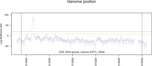 The test statistic values for a short region of the DNA gyrase A gene in one of the Cipro resistant F. tularensis isolates.The log likelihood ratio has a clear peak in this region. Candidate SNP positions were identified by looking for regions of the genome where the log likelihood ratio exceeds a fixed threshold.