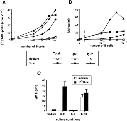 In the presence of IL-2, D–Lc strongly enhance IgM production by naive sIgD+ B cells. B cells were purified into IgD+ B cells and  IgD− B cells using the MACS system (purification detailed in Materials  and Methods). Increasing numbers of either total B cells, MACS-purified  IgD+ B cells or IgD− B cells were cultured under CD40 activation in  medium alone or in the presence of irradiated D–Lc. (A) Cytokine-independent proliferation of B cells was measured after 6 d of coculture. (B)  IL-2–dependent IgM production was measured after 15 d. Results are expressed as mean of triplicate cultures (SD ⩽ 10%). (results from 1 experiment representative of 6). (C) 104 highly purified B cells were cultured  over 2.5 × 103 irradiated CD40L L cells in the presence or absence of 103  D–Lc, either in medium alone or with IL-2 (20 U/ml), IL-4 (50 U/ml),  or IL-10 (20 ng/ml). Superposable results were obtained with IgD+ B cells.  Ig levels were determined after 15 d of culture. Results are expressed as  mean ± SD of triplicate cultures (1 experiment representative of 10). No  significant B cell proliferation and differentiation was observed in absence  of CD40L L cells.
