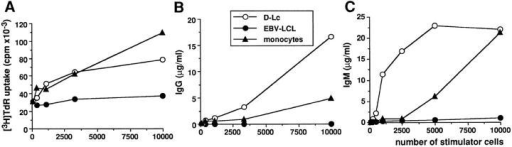 D–Lc are more efficient than monocytes in enhancing CD40-induced B cell differentiation. D–Lc, one EBV cell line, and elutriated monocytes were compared, after irradiation, in their ability to enhance (A) cytokine-independent CD40-induced B cell proliferation, (B) cytokine-independent IgG production, and (C) IL-2–dependent IgM production. Increasing numbers of stimulator cells were added to 104 highly purified B cells cultured  over 2.5 × 103 irradiated CD40L L cells. Results are expressed as mean of triplicate cultures (SD ⩽10%). (results from 1 experiment representative of 3).  No significant B cell proliferation and differentiation was observed in absence of CD40L L cells.
