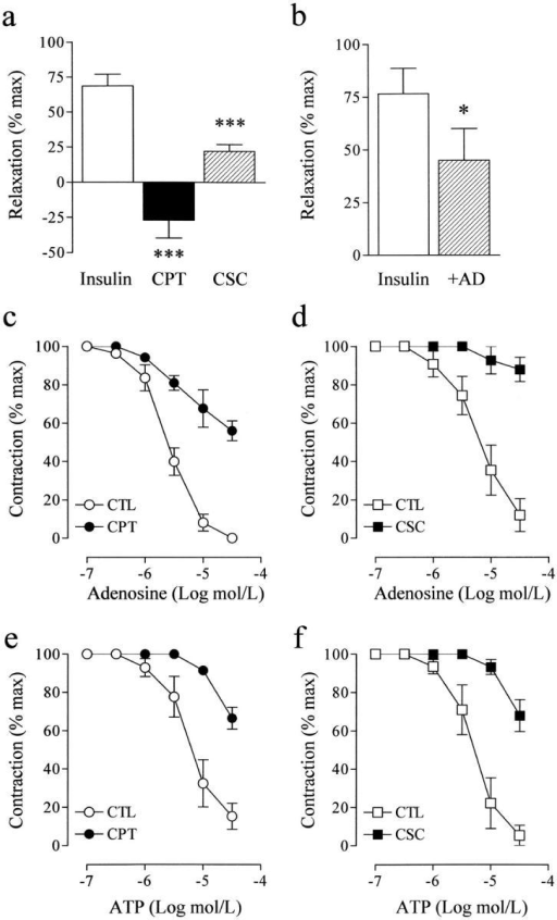 Pharmacological characterization of the platelet-derived relaxing factor. (a) Effect of the nonselective adenosine receptor antagonist CPT (10 μmol/L, 30 min) and the selective A2 receptor antagonist CSC (1 μmol/L, 30 min) on the relaxation elicited by a factor derived from insulin (1 μmol/L, 10 min)-stimulated washed human platelets. (b) Effect of inclusion of adenosine deaminase (50 U/ml) on the relaxing effect of the supernatant from insulin-stimulated platelets. (c–f) Effect of adenosine receptor antagonists on the adenosine- and ATP-induced relaxation of the porcine coronary artery. Endothelium-intact rings of porcine coronary artery were preconstricted with U46619 (0.01–0.5 μmol/L), and concentration–relaxation curves to adenosine (c and d) and ATP (e and f) were obtained. Experiments were performed in the absence (CTL) and the presence of CPT (10 μmol/L) or CSC (1 μmol/L). The results shown represent the mean ± SEM of data obtained in six to eight independent experiments. *P < 0.05 and ***P < 0.001 versus the response obtained in the absence of inhibitor.