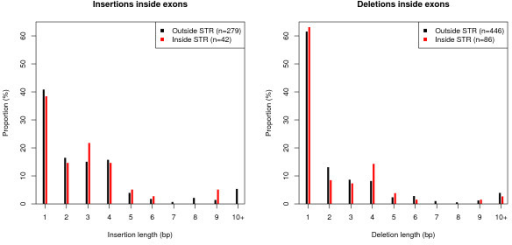 Distribution of indel lengths in exons. Left: insertions of different lengths inside STRs (red bars) and outside STRs (black bars). Right: deletions of different lengths inside and outside STRs. A majority of all insertions have a length different from 3, 6 or 9 bp; both inside and outside STRs.