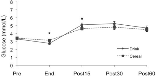 Glucose changes by treatment. Measured pre-exercise (Pre), at end of exercise (End), and 15, 30 and 60 minutes after supplementation (Post15, Post30 and Post60). Values are M ± SEM. * Significant difference between Drink and Cereal (p < .05).