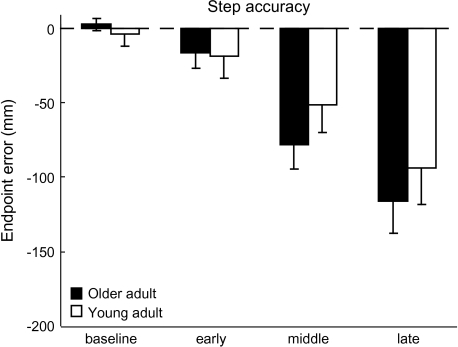 Stepping foot endpoint accuracy. Average step accuracy across all conditions and groups. Accuracy is depicted as the medial/lateral error in the foot endpoint position. Negative numbers indicate errors in the leftward (undershoot) direction. Error bars, ±1 SEM.