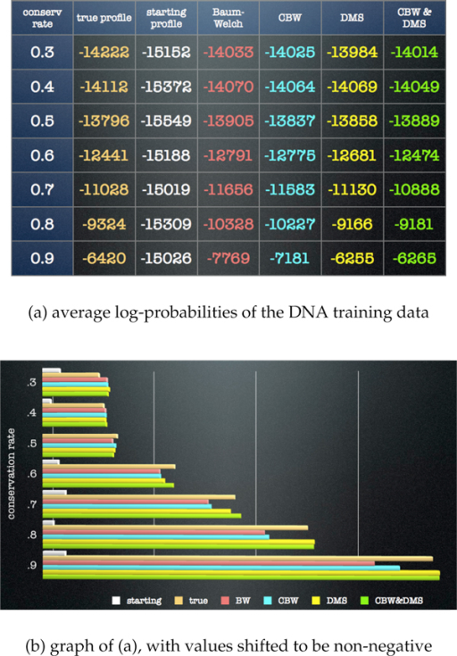 "DNA training data simulation results. Each row in (a) and set of bars in (b) corresponds to a different conservation level in the 4 ""true profiles"". The first column and the top bar (white) depicts the average log-probability of the training sequences using the 16 starting profiles. The second (amber) depicts the average log-probability of the training sequences using the true profiles. The third (red) depicts the average log-probability using the Baum-Welch (BW) algorithm. The fourth (blue) depicts using the Conditional Baum-Welch (CBW) algorithm. The fifth (yellow) depicts using the Dynamic Model Surgery (DMS) algorithm with the BW algorithm, and the sixth (green) depicts using the CBW and DMS algorithms together. All bars in (b) have been shifted so that the lowest bar is at 0. The new algorithms all outperform BW at conservation levels above .6. At .5 and below, CBW does not outperform BW. At the highest levels, both algorithms employing DMS perform equally well."