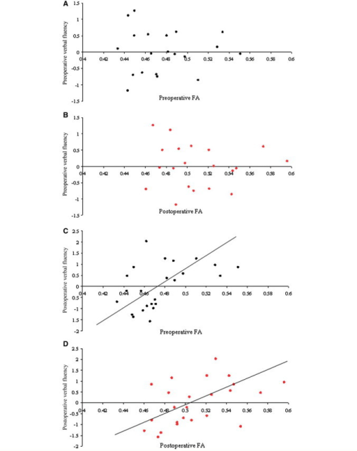 Scatterplots of verbal fluency scores against the mean fractional anisotropy in left posterior limb internal capsule, external capsule and corona radiata before (black dots) and after (red dots) left anterior temporal lobe resection. There was a significant correlation between the mean fractional anisotropy in this cluster before and after left anterior temporal lobe resection, and postoperative verbal fluency (r = 0.482, P = 0.009 and r = 0.469, P = 0.010, respectively) (Fig. 3C and D) but not pre-operative verbal fluency scores (Fig. 3A and B).