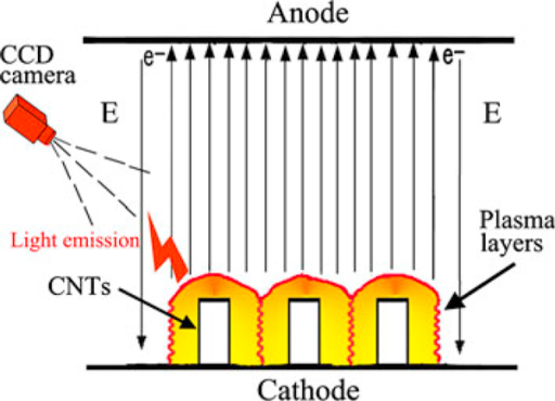 The electron emission model of CNT arrays under the high-voltage pulse electric field.