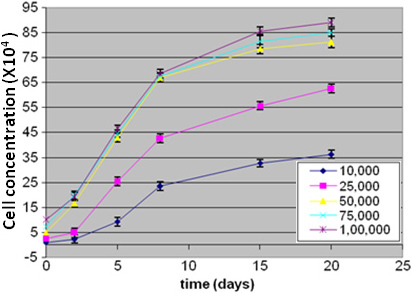 This figure shows the growth kinetics of Y79 cells with different seeding densities (104 to 105 cells) co-cultured with a gelatin scaffold for 20 days. The cells were harvested and counted on 2nd, 5th, 8th, 15th, and 20th day. The Y79 growth kinetics results on gelatin microparticle demonstrated the composition of formulated microparticle facilitated profound Y79 cell proliferation.