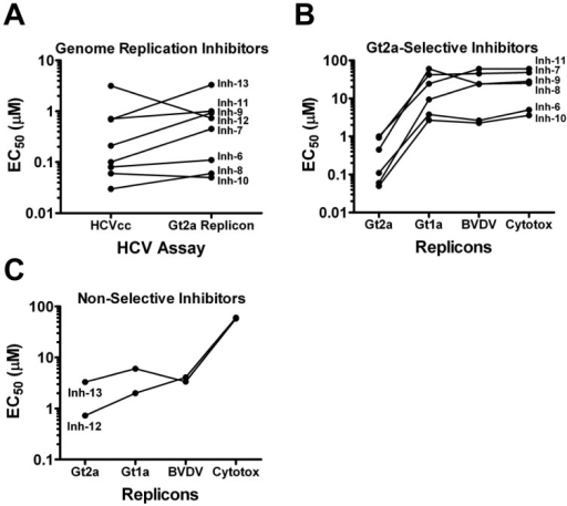 HCV Genome Replication Inhibitors.A. The genome replication inhibitors (Inhs 6–13) were confirmed by comparing potency (EC50) against the 1a/2a-Rluc virus and a corresponding JFH1 replicon. B & C. Genotype 2a and HCV selectivity were assessed by comparing inhibitor potency against genotype 2a, genotype 1a and BVDV replicons and compounds were subsequently grouped into genotype 2a-selective (B) and non-selective (C).