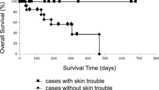 Overall survival of advanced inoperative or postoperative recurrent lung adenocarcinoma patients with skin rash and without skin rash.