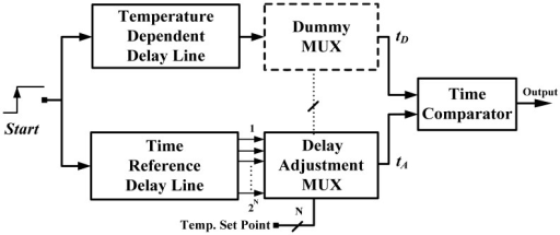 Block diagram of former time-domain thermostat. | Open-i on timing block diagram, compactor block diagram, calculator block diagram, potentiometer block diagram, sensor block diagram, compressor block diagram, interface block diagram, rectifier block diagram, resistor block diagram, demultiplexer block diagram, battery block diagram, integrator block diagram, clamper block diagram, latch block diagram, counter block diagram, spi block diagram, current source block diagram, clipper block diagram, differentiator block diagram, subtractor block diagram,