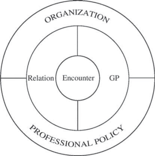 Factors influencing the encounter between the GP and the patient.