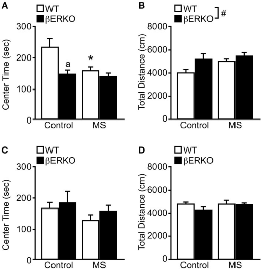 MS effects on anxiety-related behaviors measured in the OFT in female and male WT and βERKO mice. (A,B) Female and (C,D) male WT and βERKO mice. (A,C) The total time spent in the center area and (B,D) total moving distance in the entire arena measured during OFT. All data are presented as mean ± s.e.m. *p < 0.05 vs. control of same genotype; ap < 0.05 vs. WT of same treatment group; #p < 0.05.