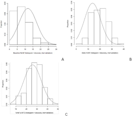 Comparison of discovery and validation cohorts.A, Baseline, or endogenous HbF for the discovery cohort is shown in binned histogram, and distribution of baseline HbF in validation cohort by a line plot. B, Delta HbF for the discovery cohort is shown in binned histogram, and distribution of delta HbF in validation cohort by a line plot. C, Final, or MID HbF for the discovery cohort is shown in binned histogram, and distribution of final, or MID in validation cohort by a line plot.