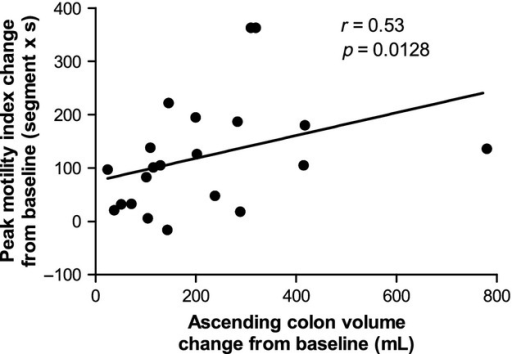 Correlation between peak change from baseline ascending colon motility index (values are in segment × second) and change from baseline ascending colon volume (values are in mL). Data are from both groups of healthy volunteers who took the split 2 × 1 L dose or the single 2 L dose of PEG electrolyte.