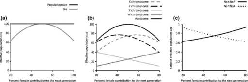 Mating systems and effective population size (NE). Increasing differences between male and female reproductive success reduces NE (panel a), despite a constant overall population size. This difference between the sexes in reproductive success influences the NE of different portions of the genome in different ways (panel b). For autosomal genes, the largest effective population size (NEA) is seen when the variance in male and female reproductive success is equal; however, NEX and NEW increase with a greater proportion of females than males contributing to the next generation. The opposite is seen for NEZ and NEY, which are maximized when there are more males than females in the reproductive pool. This difference in the effect of mating system on the effective population size of different chromosomes makes contrasts between sex chromosomes and autosomes revealing (panel c).