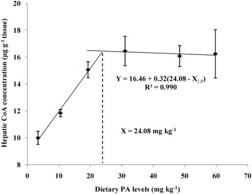 Relationship between dietary PA levels and hepatic PA concentration (μg g-1 tissue) of juvenile blunt snout bream.