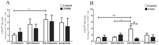 Homing receptor expression by Type 2 CD56dim NK cells.Percentage of Type 2 CD56dim NK cells expressing SELL (A) and CXCR3 (B). (A) Type 2 CD56dim NK cells expressing SELL from control patients in 3rd trimester were higher than in 1st trimester (*P<0.05). No differences in Type 2 CD56dim NK cells were detected over pregnancy in T1DM patients. (B) Control 3rd trimester patients had a higher percentage of Type 2 CD56dim NK cells expressing CXC3 than in 1st (**P<0.01) or 2nd trimesters (*P<0.05). The Type 2 CD56dim NK cells from T1DM patients did not differ across pregnancy. Type 2 CD56dim NK cells expressing CXCR3 in the 3rd trimester were numerous in control than T1DM patients (#P<0.05).