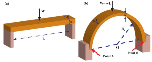 3-D schematic of a flat and concave roof.(a) The width and height of the flat beam is B and H, respectively. The beam rests loosely on the sidewalls, where L and W are the beam span and self-weight in water, respectively. (b) The width and height of the concave roof are b and h, respectively. Weight of the beam in water is W, and the radius of the semicircular arch is Ra. The lower case w represents the weight of a unit length.