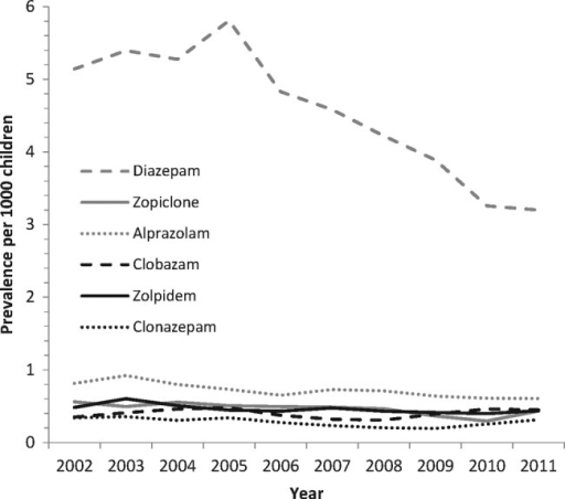 Prevalence rates of the six most frequently prescribed benzodiazepines per 1000 General Medical Services population aged 0–15 years for 2002–2011.