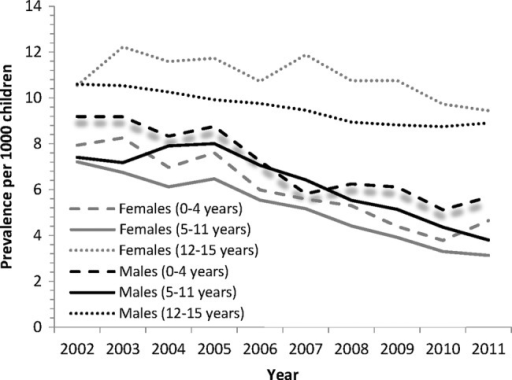 Prevalence rates of benzodiazepines per 1000 General Medical Services population aged 0–15 years for 2002–2011 classified by gender and age group.