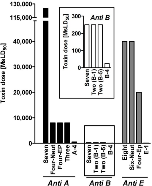 Neutralizing activity of oligoclonal combinations [16]. Different BoNT doses were pre-incubated with combinations of equally diluted MAb ascites fluids (final dilution 1:200, equals ~25 µg/mL of IgG) and then injected into mice. The results indicate the maximal toxin dose that the mice could withstand. Anti-serotype B MAb results are zoomed separately. Anti-serotype A MAb panel: Seven [A-4, A-1, A-6, A-2, A-3, A-8, A-7], Four-EP [epitope recognition recognition-based MAbs A-4, A-1, A-3, and A-8], Four-Neut [neutralizing MAbs A-4, A-1, A-6, and A-2], Three [A-4, A-1, and A-8 or A-3]. Anti-serotype B MAb panel: Seven [B-4, B-2, B-1, B-3, B-6, B-5, and B-7], Two (B-1) [B-4 and B-1], and Two (B-5) [B-4 and B-5]. Anti-serotype E MAb panel: Eight [E-2, E-3, E-4, E-5, E-6, E-7, E-8, and E-1], Six-Neut [neutralizing MAbs E-2, E-3, E-4, E-5, E-7, and E-1], Four-EP [epitope recognition-based MAbs E-2, E-3, E-8, and E-1], and E-1.