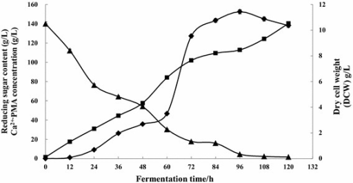 The time course of Ca2+-PMA production (filled diamond), cell growth (filled square) and the changes in the amount of reducing sugar (filled triangle) during the 10-L fermentation. Data are given as mean ± SD, n = 3.