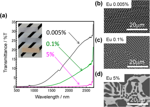 80LiF-20CaF2 eutectics containing different Eu concentrations.(a) Optical transmittance spectra of several eutectics and the appearances. SEM images of 0.005Eu (b), 0.02Eu (c), and 5Eu (d) -doped samples.