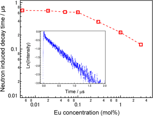 Neutron-induced emission dynamics of Eu-doped 80LiF-20CaF2 eutectics.252Cf Neutron excited emission decay curves as a function of Eu concentrations. Inset shows the emission decay curve of the 0.1 mol%Eu-doped eutectic by the neutron irradiation.