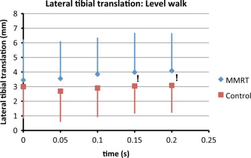Lateral translation of the tibia with respect to the femur during level walking. Error bars represent standard deviation. !, trending differences (P < .05). The medial meniscus root tear (MMRT) knee is consistently more laterally translated throughout the range of motion than the contralateral limb.