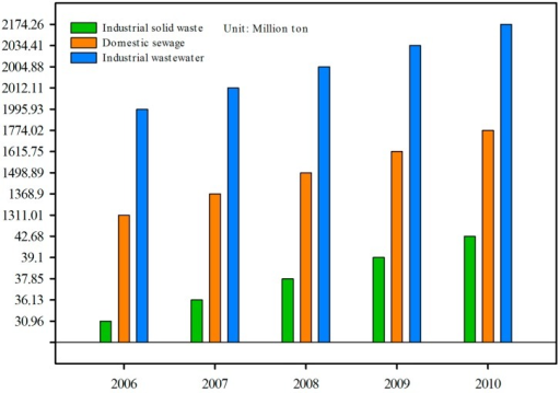 The industrial wastewater, industrial solid waste, and domestic sewage emissions in Zhejiang Province between 2006 and 2010.