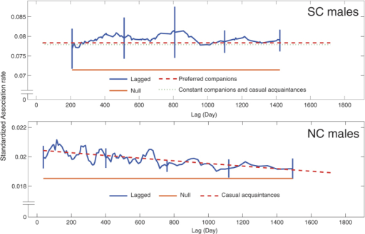 Standardized lagged association rates (SLAR) for the NC and SC males, with jack-knifed estimates of precision.The  associations (the theoretical SLAR if the individuals are randomly associated) and the best fitting models are shown for the NC and SC males. The supported models for the SC males are also shown.