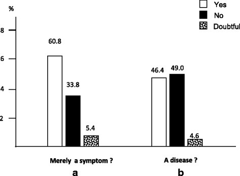 How is cough perceived among the general population. Beliefs of subjects who regarded cough merely as a symptom (panel a), rather than a disease (panel b)