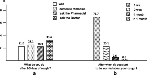 The general subjects' approach to cough. What subjects do after 2-3 days of cough (panel a), and after when subjects start to be worried about their cough (panel b)