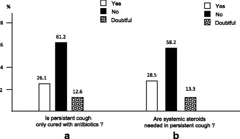 Patients' opinion on antibiotics (panel a) and systemic steroids (panel b) use in persistent cough