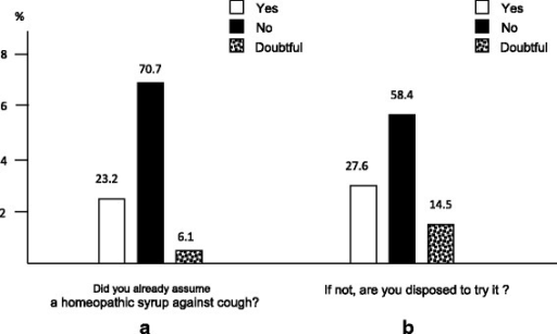The subjects' experience with (panel a) and disposition to (panel b) the use homeopathic drugs against cough