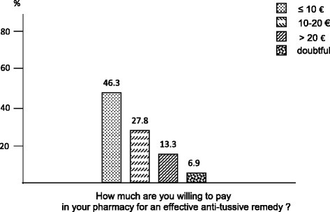 The patients' willingness to pay for an effective anti-tussive drug