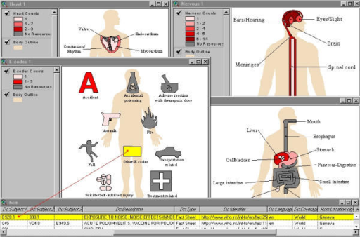 "Screenshot of four BodyViewer views and table underlying one of them in ArcView Screenshot of four BodyViewer Systems and Sub-systems close-up maps (views) and the table underlying one of them in ArcView GIS showing the ""Link Patients (Resources)"" feature of BodyViewer in action. Notice the database drill-down (red line); clicking ""Other-E codes"" on BodyViewer E codes Map selects the corresponding field(s) (in yellow) from HCM metadata table (in this case Exposure to Noise – ICD: E928.1). There are many other BodyViewer close-up diagrams besides those shown here offering much more detail than the general ""All Systems"" body map."