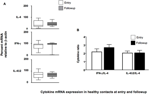 Comparison of relative levels of IL-4, IL-4δ2 and IFN-γ mRNA from unstimulated leukocytes of household contacts who remained symptom-free during the study period (n = 35).Results are presented as medians and ranges of either (A) cytokine message, assessed by RT-PCR, and normalized against β-actin as a housekeeping gene or (B) the ratio of the normalized values of IL-4δ2 and IFN-γ divided by the normalized IL-4 value, as a proxy for the Th1/Th2 balance. Levels of gene expression which were significantly different between groups are indicated, as are the associated p values. Analysis of differences between the groups was performed by Kruskal-Wallis, analysis of differences within the groups was performed by paired t-test.