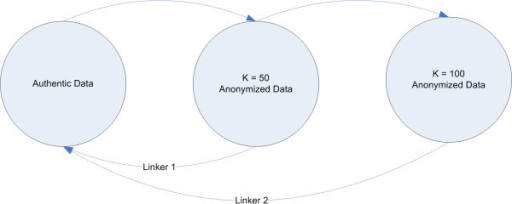 Markov anonymization process to increase data set anonymity. Markov processes to increase the anonymity level in a data set: an increase in the anonymity level of a data set, for example, increasing from k = 50 to k = 100, could be achieved by increasing the skew level of the k = 50 data set without knowledge of the authentic data. If increases are done in this way, the risk of a reverse identification attempt using averaging can be avoided.