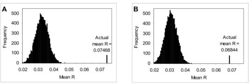 Distribution of 10,000 mean R values calculated from randomized genome. Each plot shows the distribution of 10,000 mean R values. Each mean R value is calculated by first randomly permuting the gene order of the genome, and then averaging the R values for every pair of neighboring genes in the resulting gene order. The mean R value in the real genome is shown as a single line on each plot. Both plots are based on the same gene expression dataset: (A) the results on the original dataset (average of mean R = 0.03086, σ = 0.00384); (B) the results after tandem duplicates are removed (average of mean R = 0.03071, σ = 0.00389).