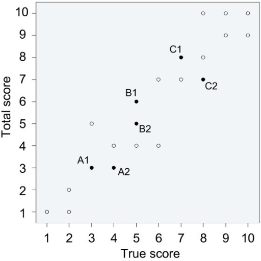The impact of measurement error on discrimination and ordering. Scatterplot comparing the total scores (true score plus measurement error) of the 30 subjects of Figure 3, with their true scores. Three pairs of subjects have been highlighted to illustrate changes in discrimination and ordering due to measurement error.