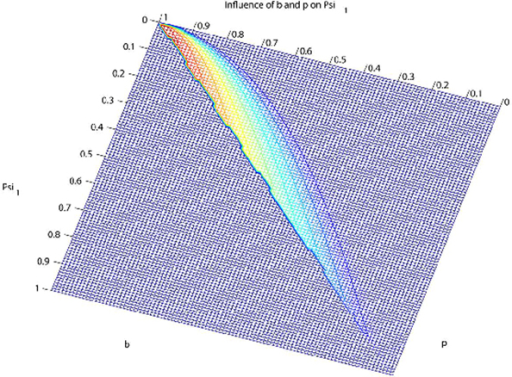 Contour plot illustrating the influence of parameters b and p on Ψ1, based on Griffiths-Pakes process with linear-fractional distribution. Red: large Ψ1; blue: small Ψ1. Range of Ψ1-values, from 0 through 1.