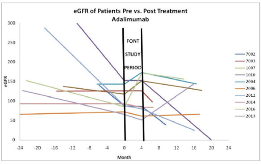 This graph illustrates the estimated GFR versus time (in months) prior to and after completion of the 6-month FONT Treatment Period in patients assigned to adalimumab.
