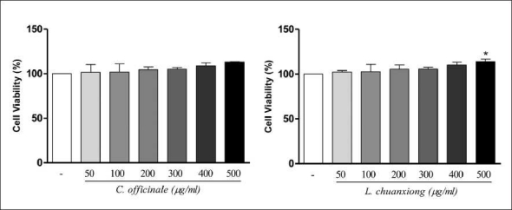 Effect of C. officinale and L. chuanxiong methanolic extracts on cell viability in N2a cells. Values are means ± SD of three measurements. *P < 0.05 compared with untreated normal (ANOVA/Tukey)