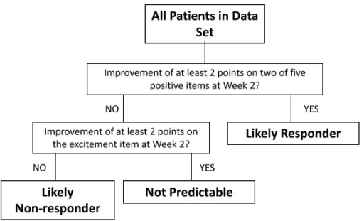 Final CART-derived decision tree for early symptom change predicting later response. Response is defined as ≥30% improvement from baseline in PANSS Total score at Week 8. Abbreviations: PANSS = Positive and Negative Syndrome Scale.
