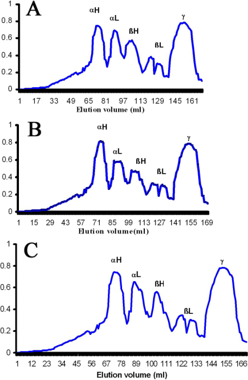 Gel filtration profiles of crystallins. Elution profiles of water soluble proteins from the experimental groups using Sephacryl - 300HR size exclusion chromatography. A: Control, B: Selenite induced, C: Selenite + FVN treated. αH, αL, βH, βL, and γ represents the corresponding crystallins elution peaks. Data are representative of three such independent assays for three separate lens extracts.