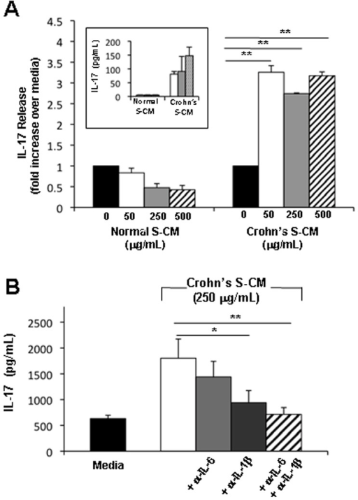 Crohn's S-CM promotes IL-17 release by CD4 T-cells in an IL-1β -dependent manner(A) IL-17 release by CD3/CD28-stimulated T-cells cultured 4 days in the presence of normal S-CM or Crohn's S-CM compared to stimulated T-cells cultured in media alone (n=3). Inset shows results from a representative experiment (n=3) with IL-17 release (pg/mL) by CD3/CD28-stimulated blood T-cells cultured for 4 days in the presence of normal or Crohn's S-CM. (B) IL-17 release by CD3/CD28-stimulated T-cells cultured for 4 days in Crohn's S-CM ± anti-IL-6 antibody and/or anti-IL-1β antibodies (1 µg/mL) (n=2, each performed in triplicate). Error bars indicate the standard error of the mean. *p ≤ 0.05 and ** p ≤ 0.01.