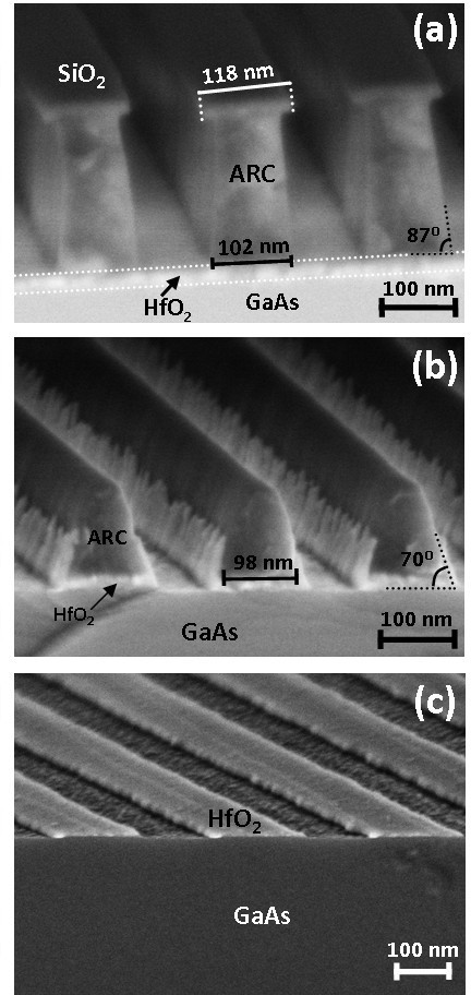 HR-SEM images of the pattern transfer process. (a) Cross-section view of the etched multilayer structure after pattern transfer to the SiO2 and ARC layers. (b) Cross-section view of the structure after pattern transfer to the HfO2 layer, showing re-deposition of reaction by-products on the sidewalls. (c) View of the nanostructured HfO2 stripes.