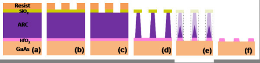 Schematic of the HfO2 nanostructuring process. (a) Schematic drawing of the starting multilayer structure. (b) Patterning of the photoresist by laser interference lithography. (c) Pattern transfer to the SiO2 layer by CF4 ICP-RIE. (d) Pattern transfer to the ARC by O2 ICP-RIE. (e) Selective ICP-RIE of the HfO2 layer with CF4. (f) Elimination of the ARC with O2 ICP-RIE and final cleaning with HCl/H2O.